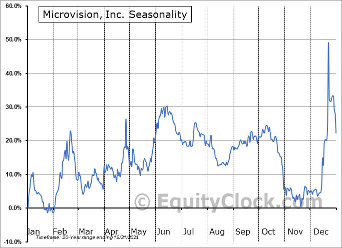 Microvision, Inc. Seasonal Chart
