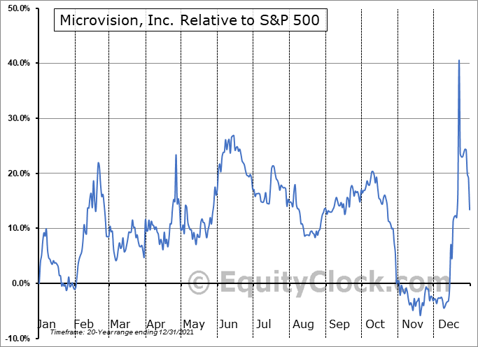 MVIS Relative to the S&P 500