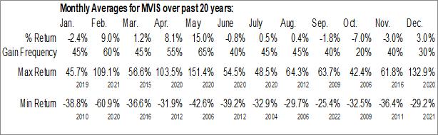 Monthly Seasonal Microvision, Inc. (NASD:MVIS)