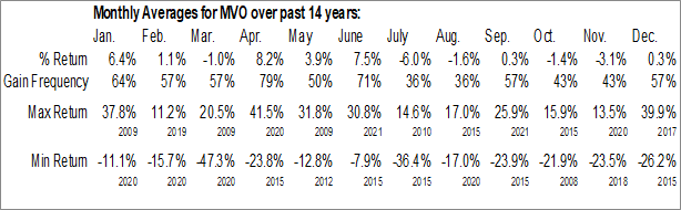 Monthly Seasonal MV Oil Trust (NYSE:MVO)
