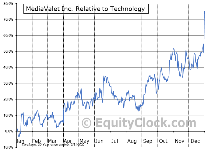 MVP.V Relative to the Sector