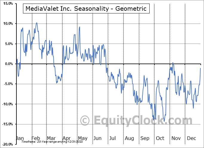 MediaValet Inc. (TSXV:MVP.V) Seasonality