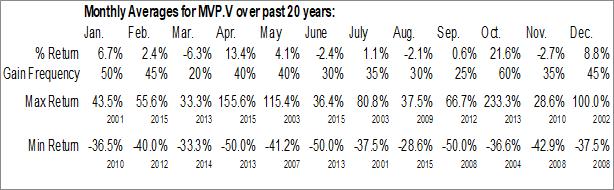 Monthly Seasonal MediaValet Inc. (TSXV:MVP.V)