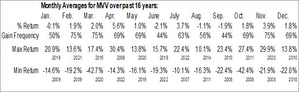 Monthly Seasonal ProShares Ultra MidCap400 (NYSE:MVV)