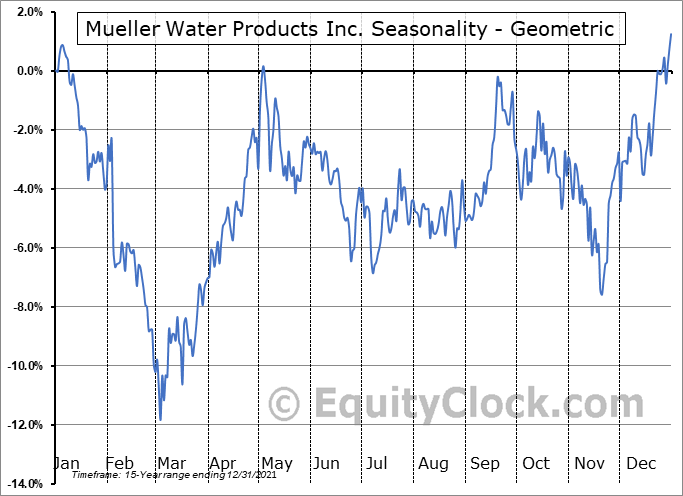Mueller Water Products Inc. (NYSE:MWA) Seasonality