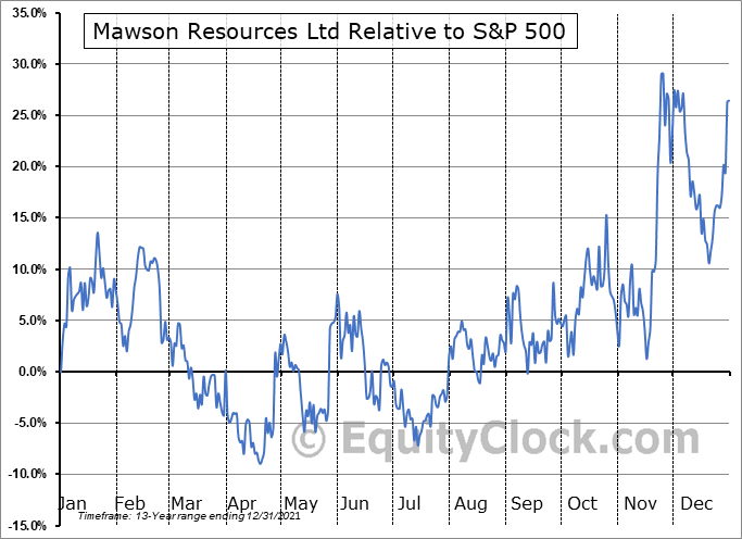 MWSNF Relative to the S&P 500