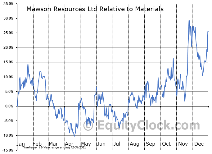 MWSNF Relative to the Sector