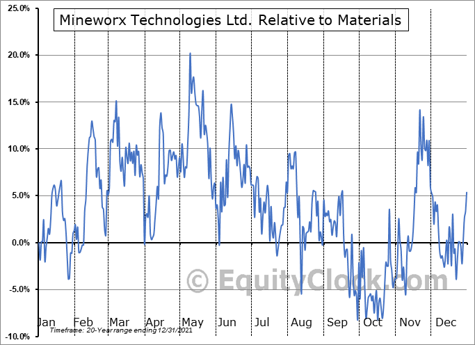MWX.V Relative to the Sector