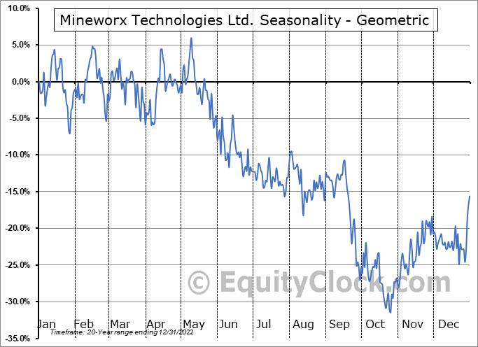 Mineworx Technologies Ltd. (TSXV:MWX.V) Seasonality