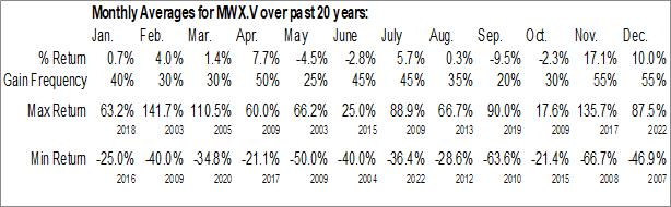 Monthly Seasonal Mineworx Technologies Ltd. (TSXV:MWX.V)