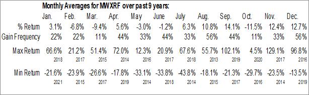 Monthly Seasonal Mineworx Technologies Ltd. (OTCMKT:MWXRF)