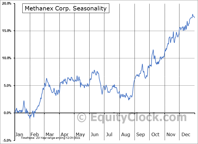 Methanex Corp. (TSE:MX.TO) Seasonal Chart