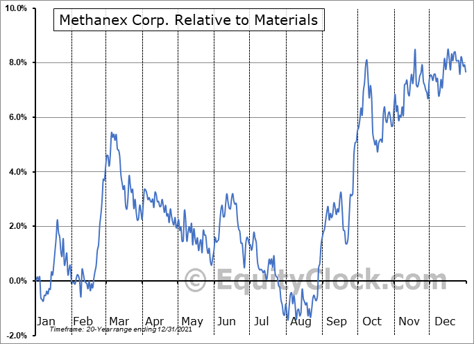 MX.TO Relative to the Sector