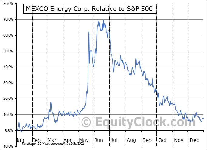 MXC Relative to the S&P 500