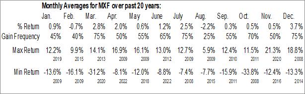 Monthly Seasonal Mexico Fund, Inc. (NYSE:MXF)