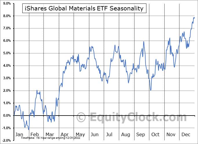 iShares Global Materials ETF (NYSE:MXI) Seasonal Chart