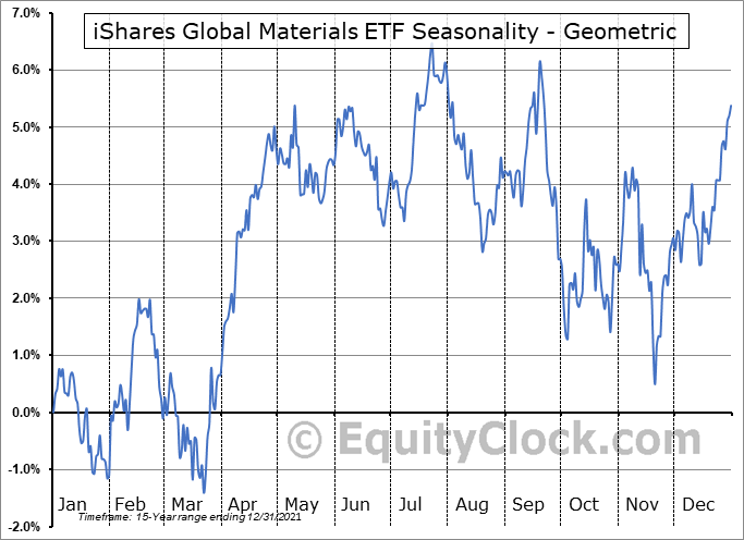 iShares Global Materials ETF (NYSE:MXI) Seasonality