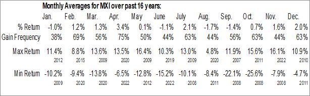 Monthly Seasonal iShares Global Materials ETF (NYSE:MXI)