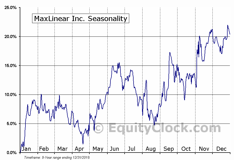 MaxLinear Inc. (NYSE:MXL) Seasonal Chart