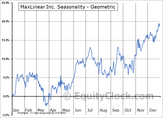 MaxLinear Inc. (NYSE:MXL) Seasonality