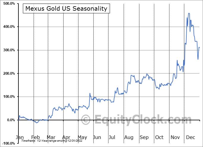 Mexus Gold US (OTCMKT:MXSG) Seasonality
