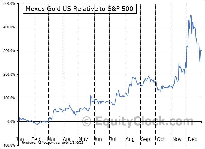 MXSG Relative to the S&P 500
