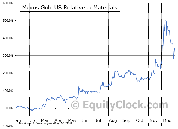 MXSG Relative to the Sector