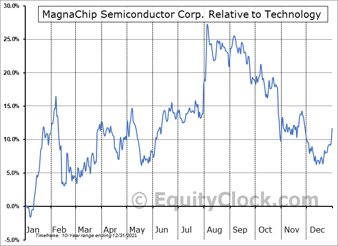 MX Relative to the Sector