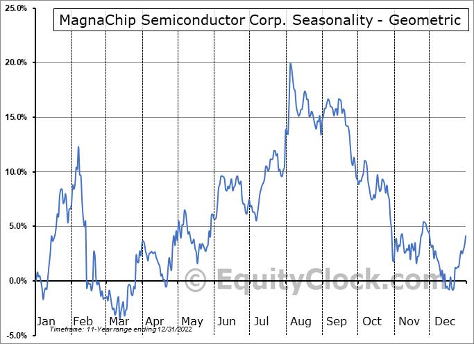 MagnaChip Semiconductor Corp. (NYSE:MX) Seasonality