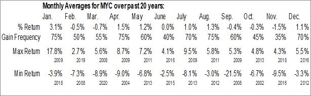 Monthly Seasonal Blackrock MuniYield California Fund Inc. (NYSE:MYC)