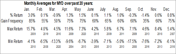 Monthly Seasonal Blackrock MuniYield Fund, Inc. (NYSE:MYD)