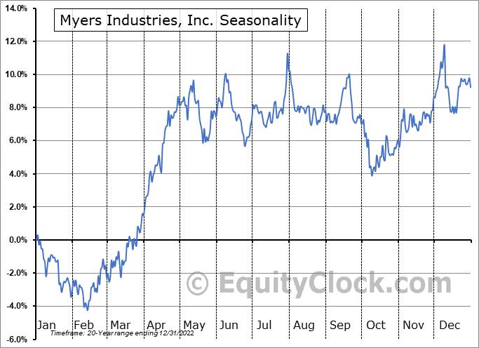 Myers Industries, Inc. (NYSE:MYE) Seasonal Chart