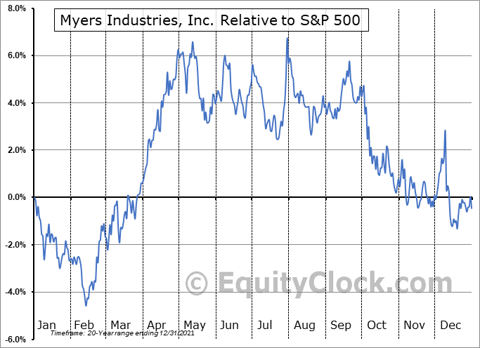 MYE Relative to the S&P 500