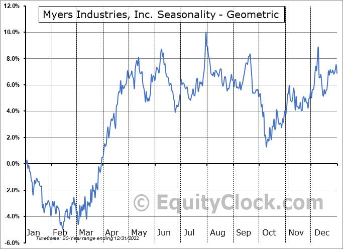 Myers Industries, Inc. (NYSE:MYE) Seasonality