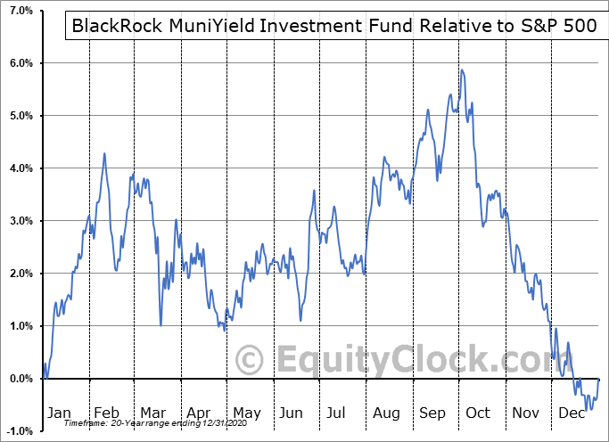 MYF Relative to the S&P 500