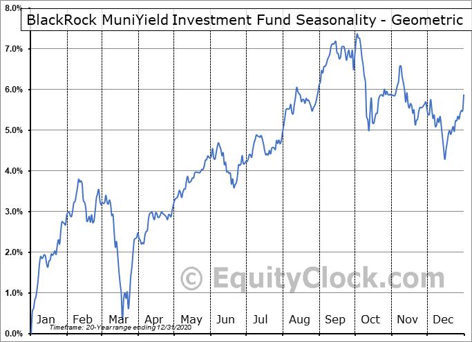 BlackRock MuniYield Investment Fund (NYSE:MYF) Seasonality