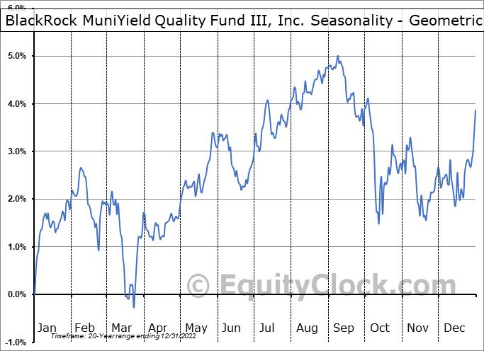BlackRock MuniYield Quality Fund III, Inc. (NYSE:MYI) Seasonality