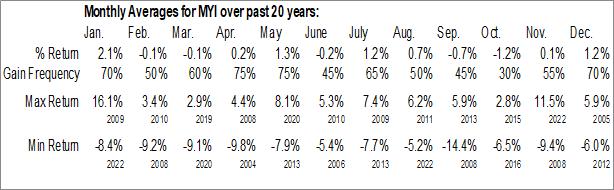 Monthly Seasonal BlackRock MuniYield Quality Fund III, Inc. (NYSE:MYI)