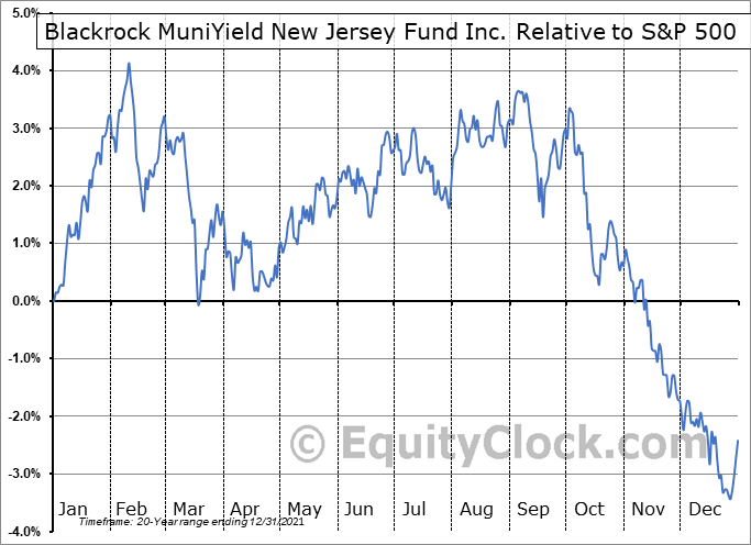 MYJ Relative to the S&P 500