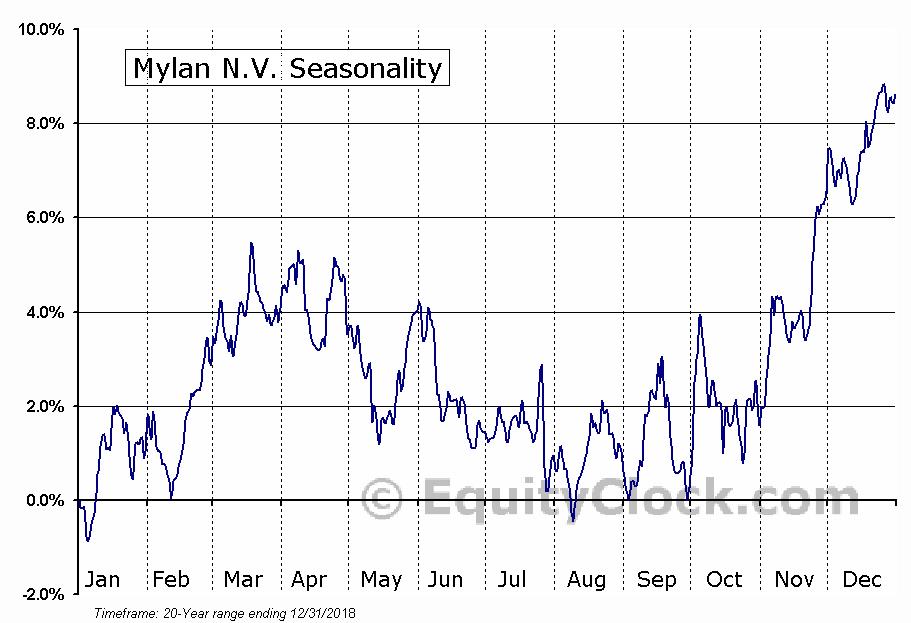 Mylan Inc.  (NASDAQ:MYL) Seasonal Chart