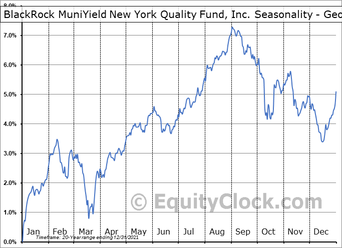 BlackRock MuniYield New York Quality Fund, Inc. (NYSE:MYN) Seasonality