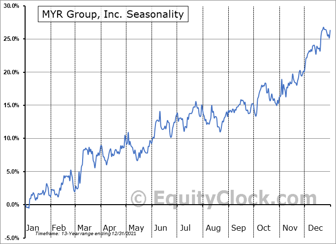 MYR Group, Inc. Seasonal Chart