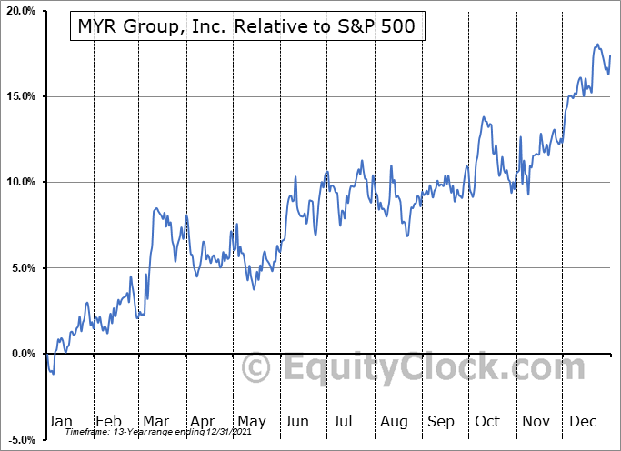 MYRG Relative to the S&P 500