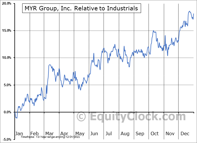 MYRG Relative to the Sector