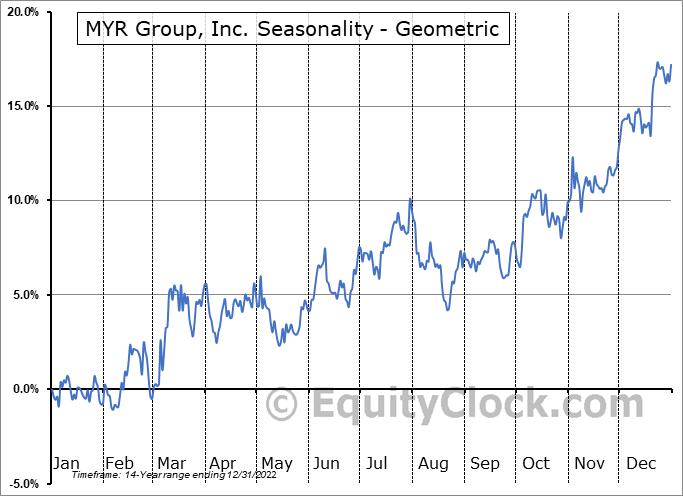MYR Group, Inc. (NASD:MYRG) Seasonality