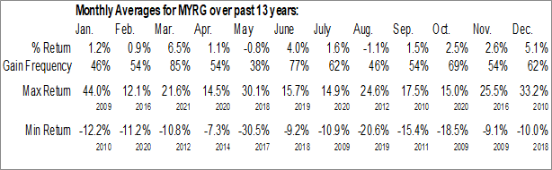 Monthly Seasonal MYR Group, Inc. (NASD:MYRG)