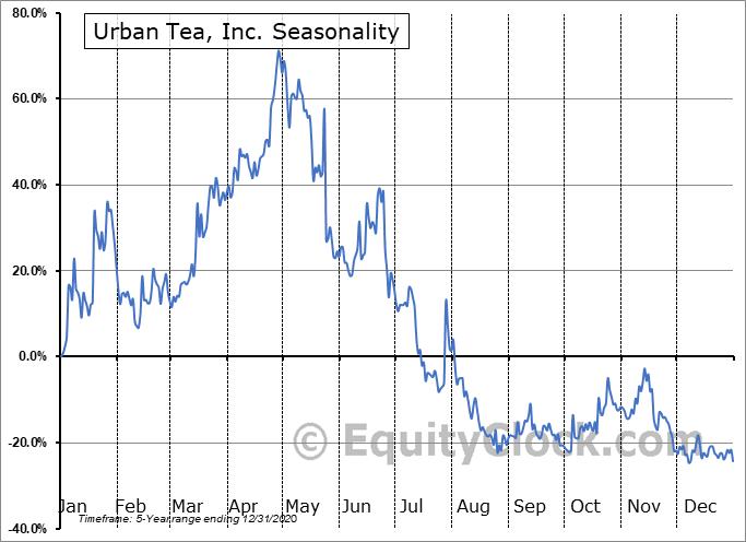 Urban Tea, Inc. (NASD:MYT) Seasonality