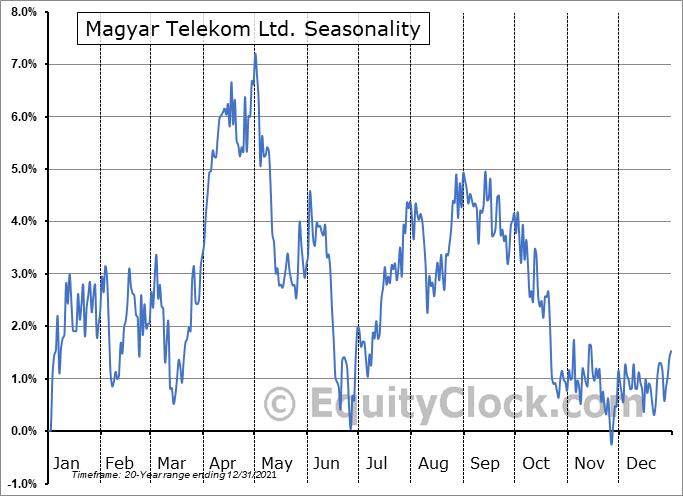 Magyar Telekom Ltd. (OTCMKT:MYTAY) Seasonality
