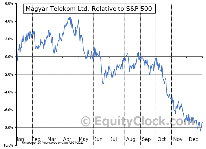 MYTAY Relative to the S&P 500