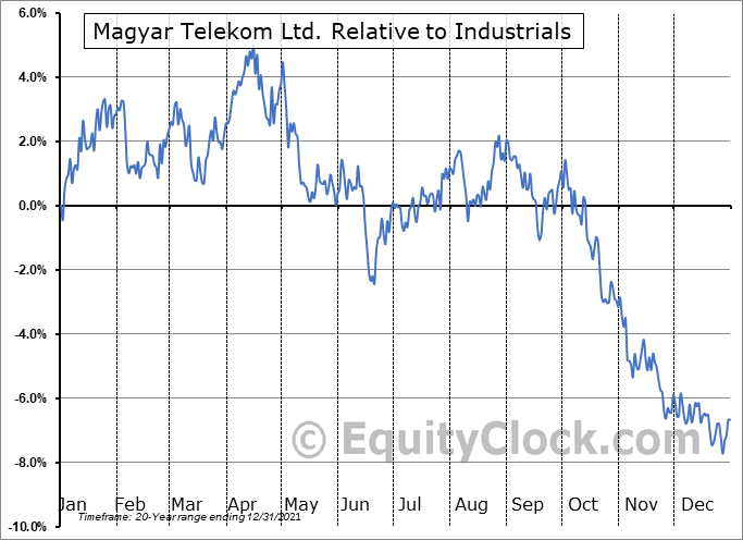 MYTAY Relative to the Sector